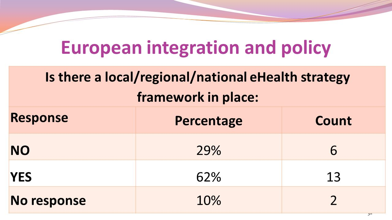 European integration and policy