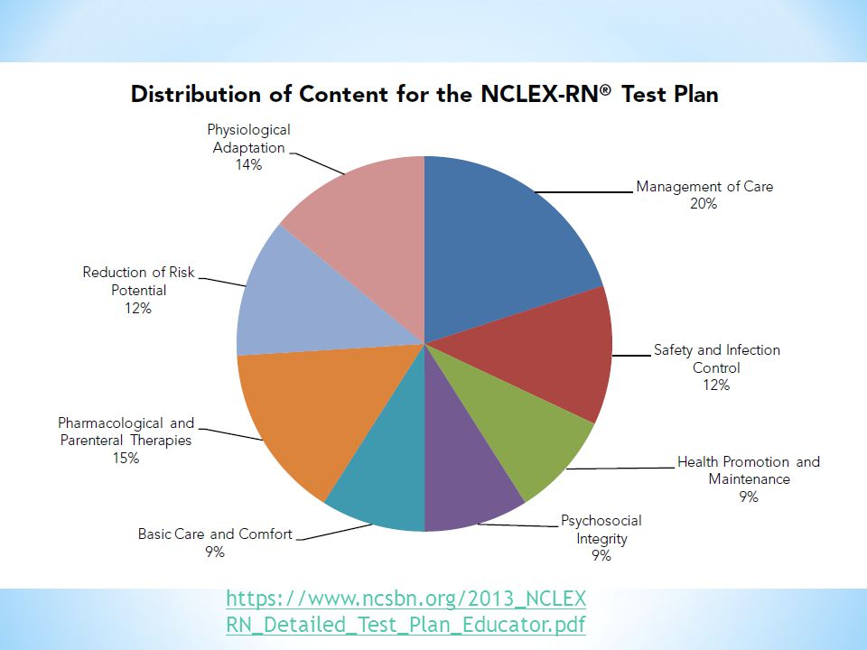 Nclex test plan changes implications for instruction ppt video 4 httpsncsbn2013nclex rndetailedtestplaneducatorpdf malvernweather Choice Image