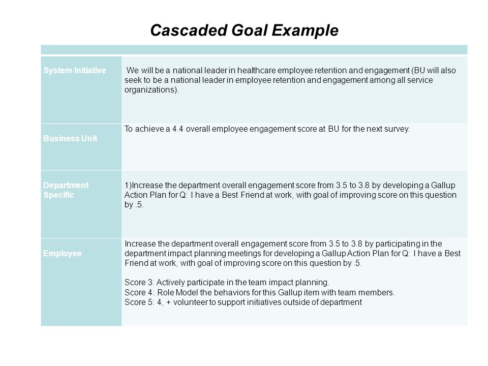 Cascaded Goal Example System Initiative