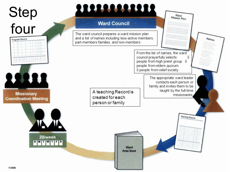 Step four A teaching Record is created for each person or family