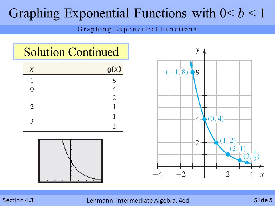Graphing Exponential Functions Ppt Download. 5 Graphing Exponential. Worksheet. Worksheet 3 Graphing Exponential Functions At Clickcart.co