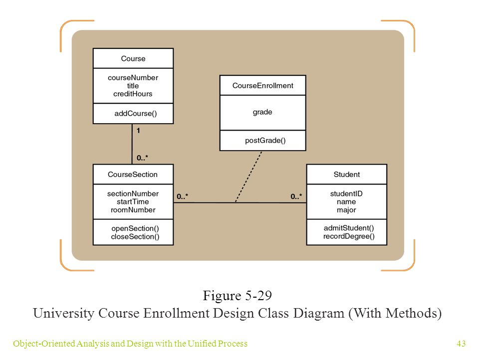 Overview objective refine information gathered ppt download 43 university course enrollment ccuart Choice Image
