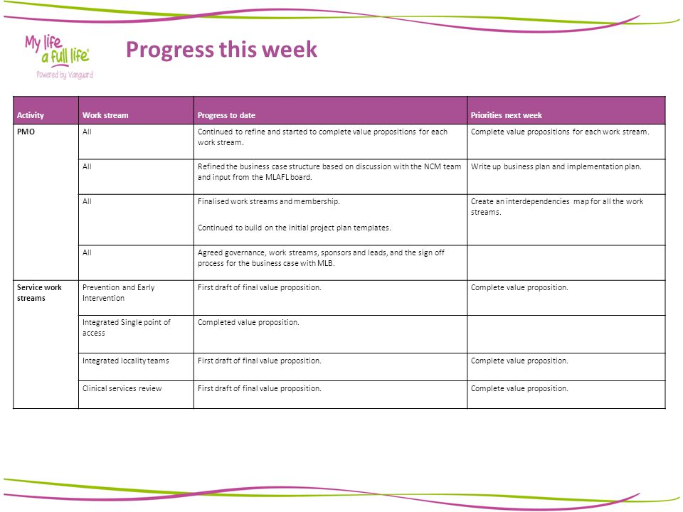 Weekly Progress Report Ppt Video Online Download