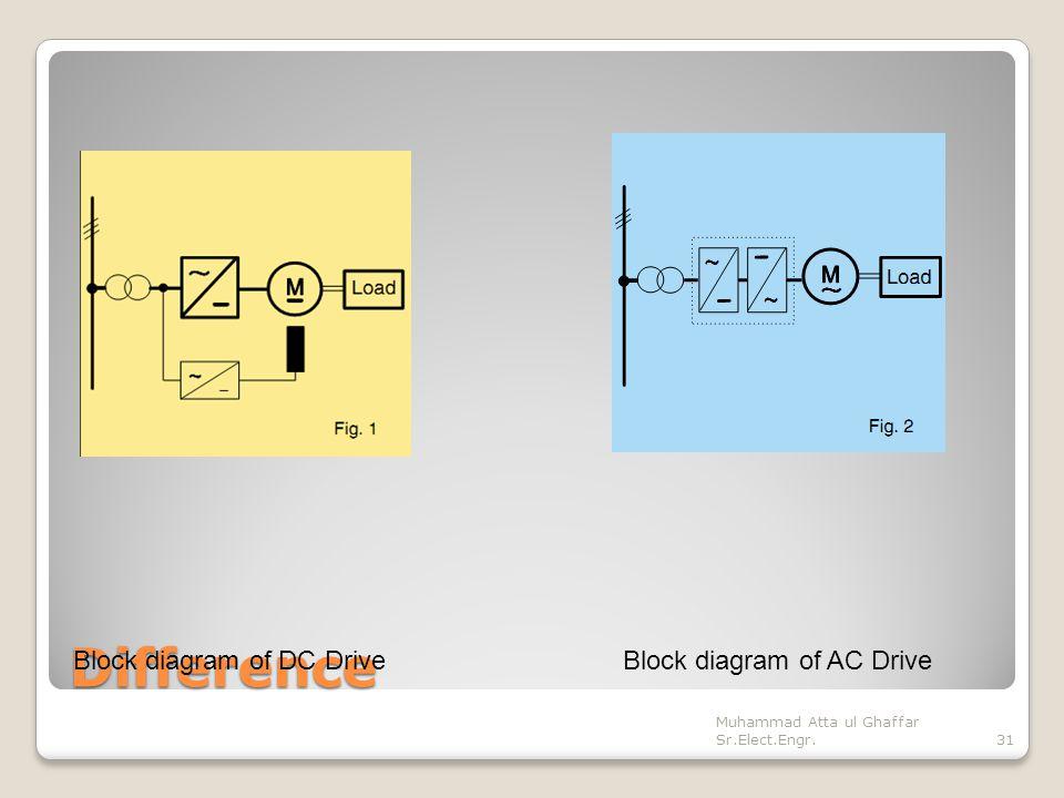 Basics Of Motor Drives Prepared By Muhammad Atta Ul Ghaffar Ppt
