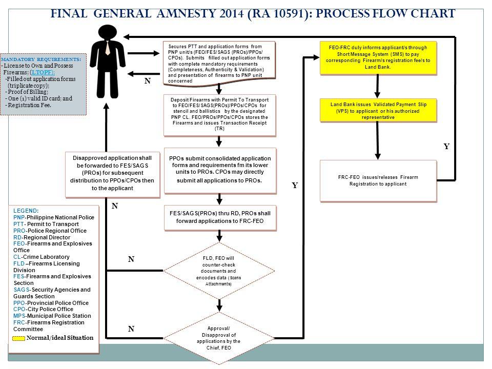 Flow Chart For Drug Testing Ppt Video Online Download