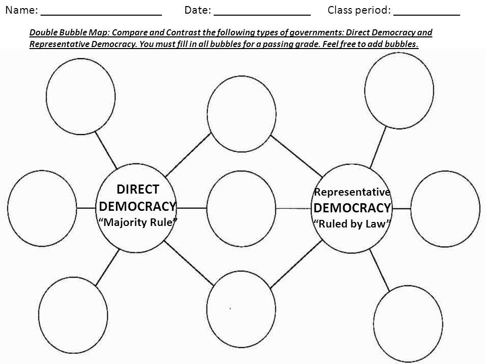 Direct And Representative Democracy Venn Diagram
