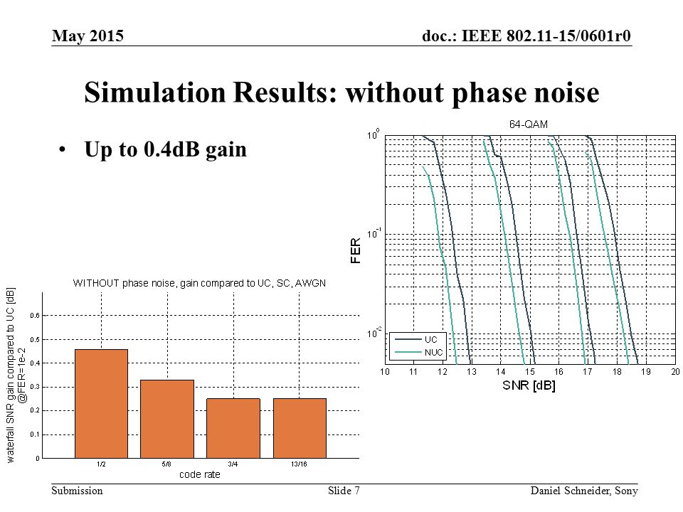 Simulation Results: without phase noise