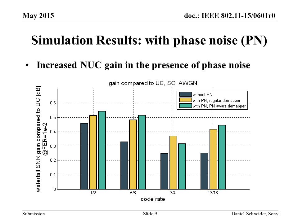 Simulation Results: with phase noise (PN)