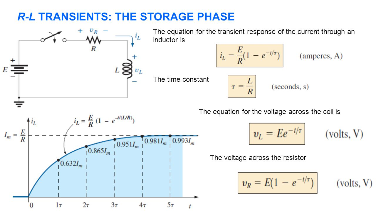 R-L TRANSIENTS: THE STORAGE PHASE