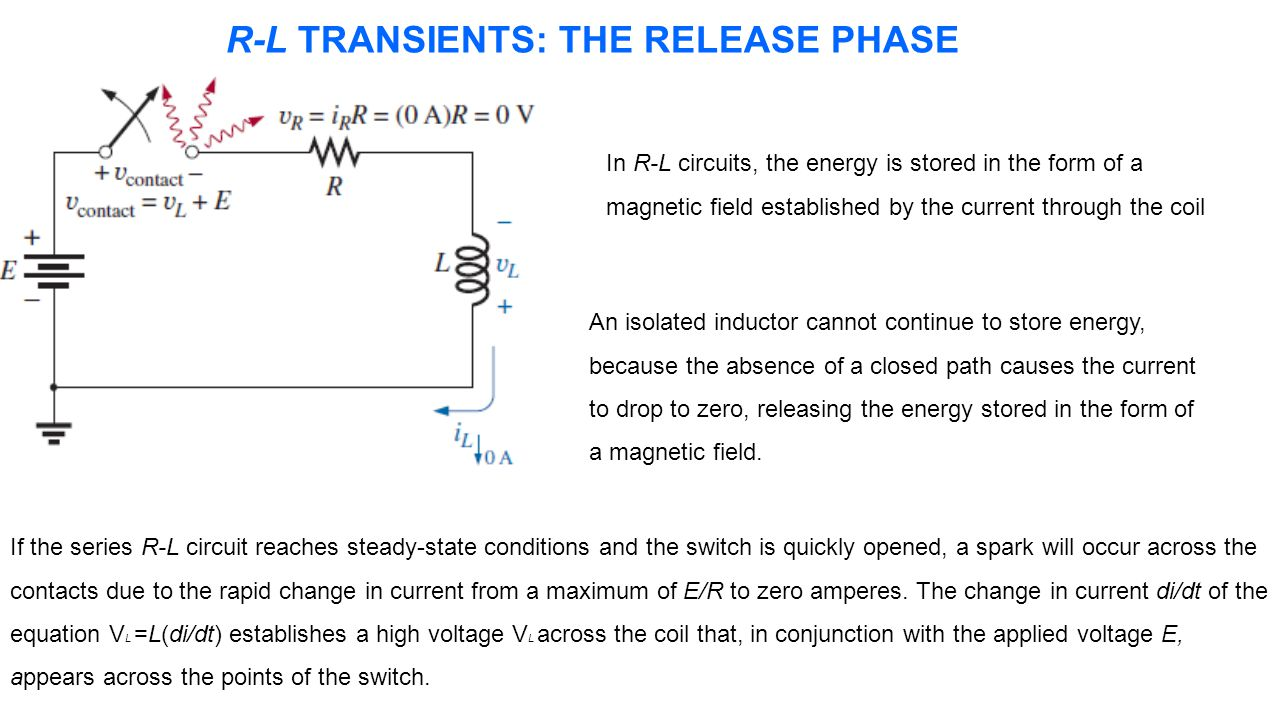R-L TRANSIENTS: THE RELEASE PHASE