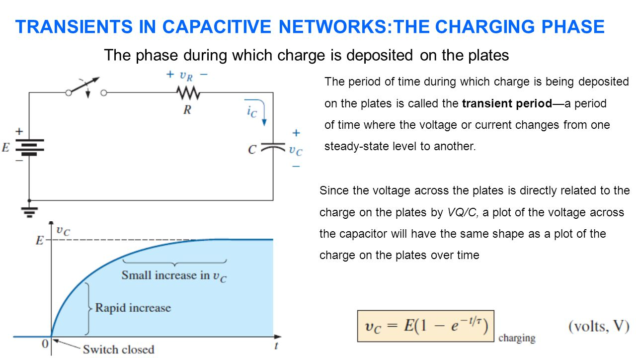 TRANSIENTS IN CAPACITIVE NETWORKS:THE CHARGING PHASE