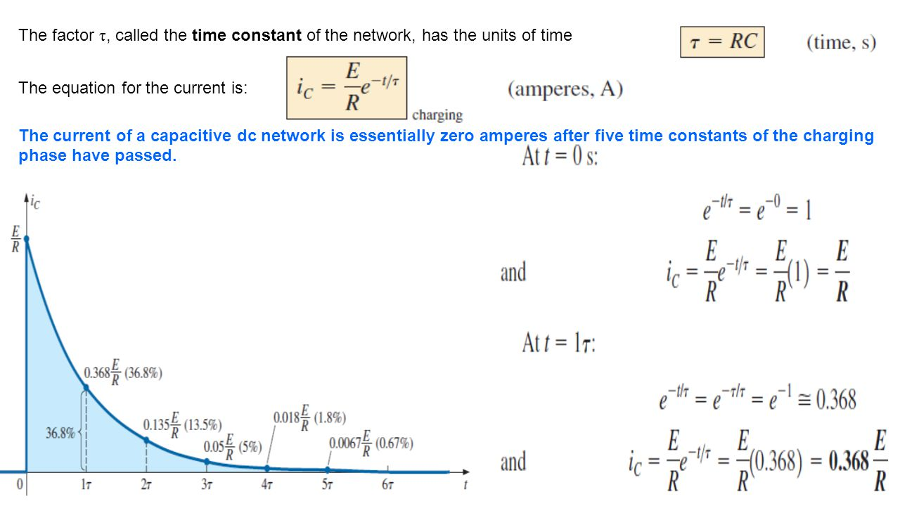 The factor τ, called the time constant of the network, has the units of time