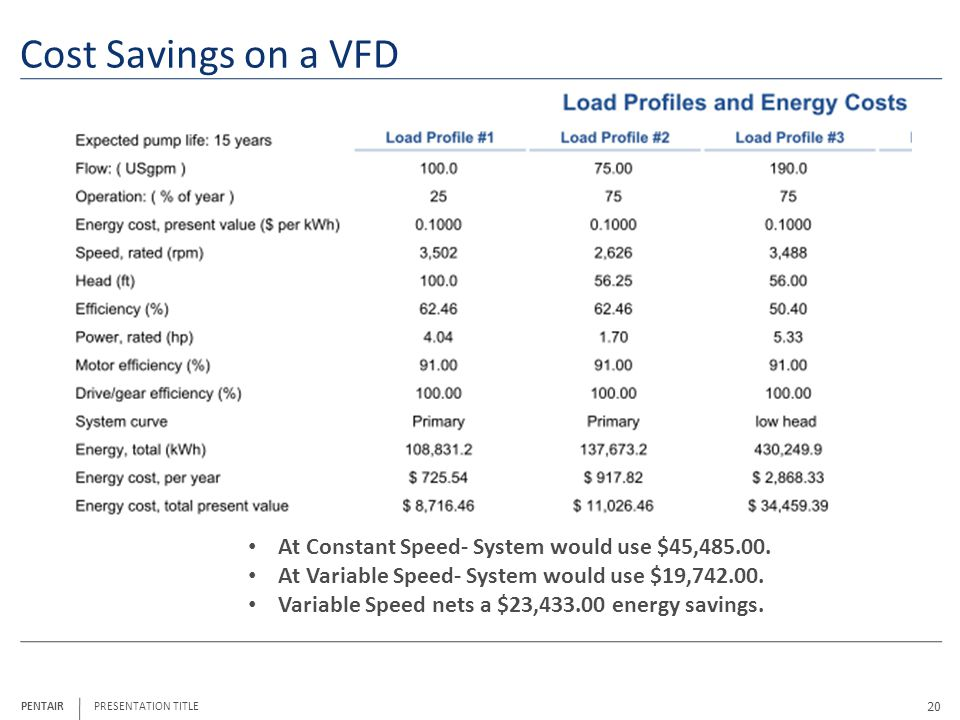 Cost Savings on a VFD At Constant Speed- System would use $45,
