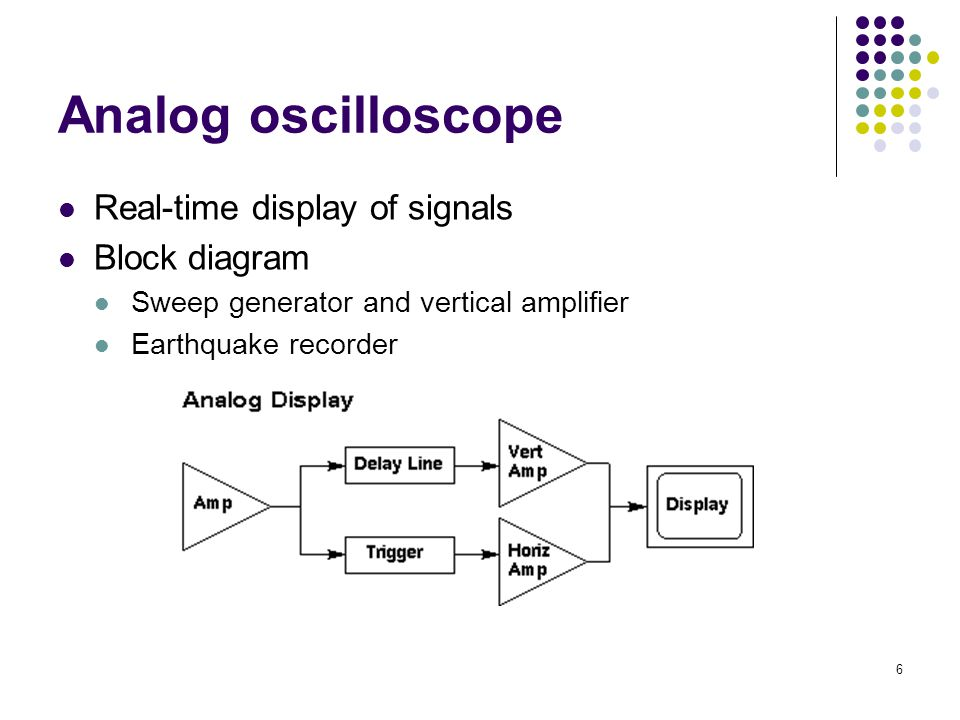 Introduction What is an oscilloscope?  - ppt video online