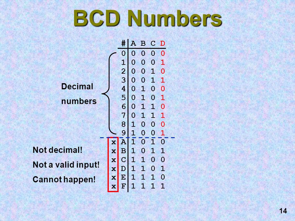 BCD Numbers # A B C D