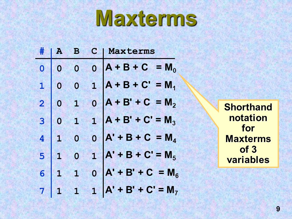 Shorthand notation for Maxterms of 3 variables