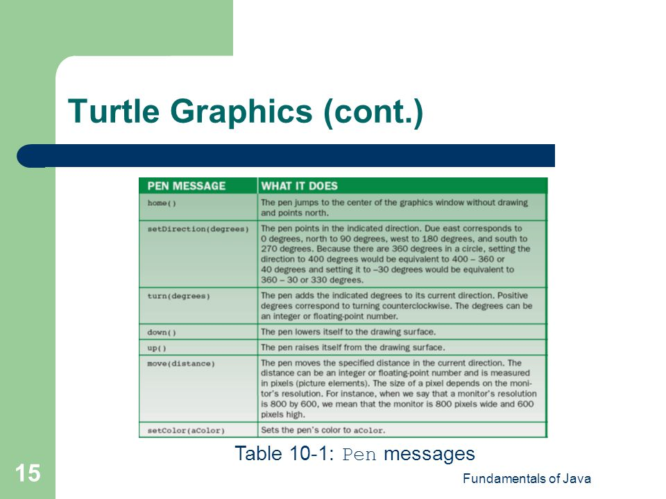 Turtle Graphics (cont.)