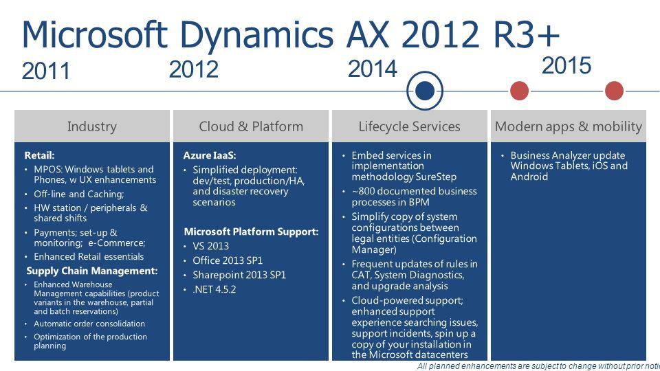 Microsoft Dynamics Ax Roadmap Ppt Video Online Download