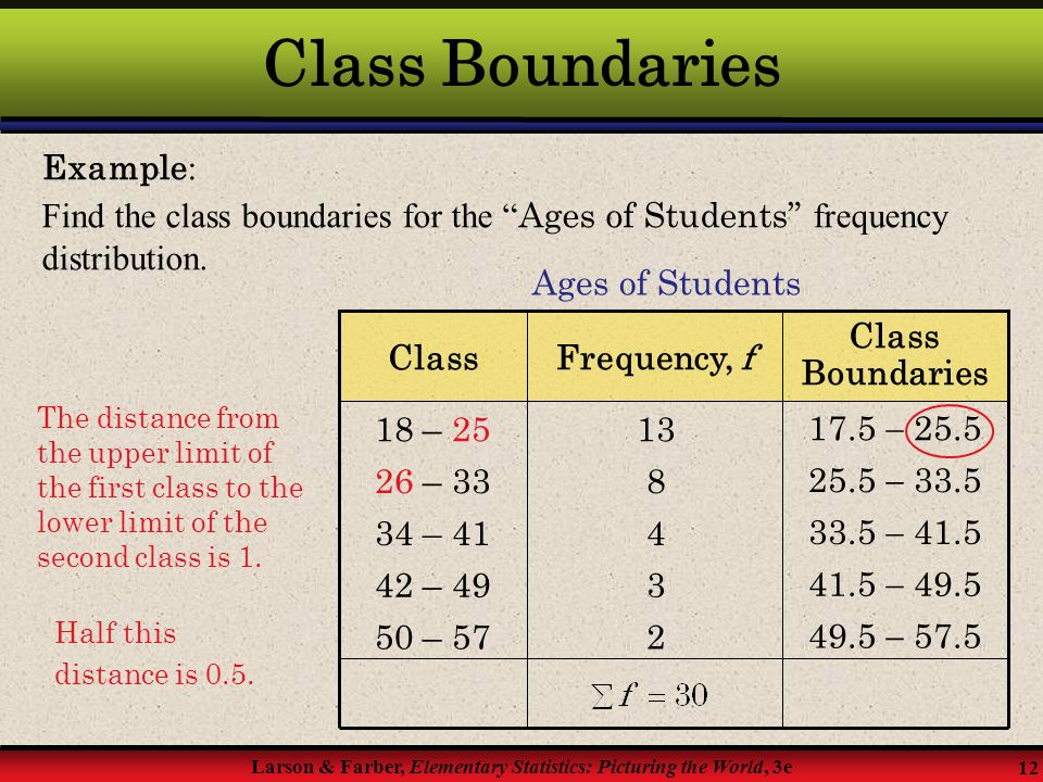 Class Boundaries Example: