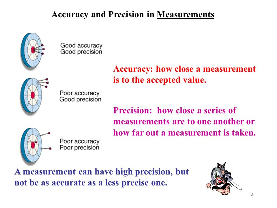 Accuracy and Precision in Measurements