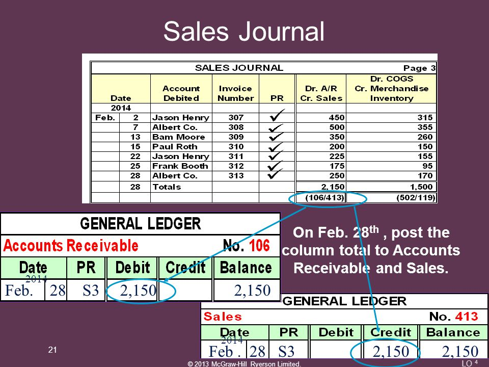 On Feb. 28th , post the column total to Accounts Receivable and Sales.