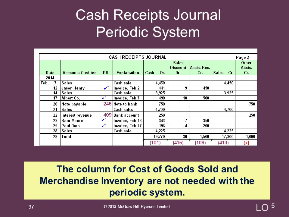 Cash Receipts Journal Periodic System
