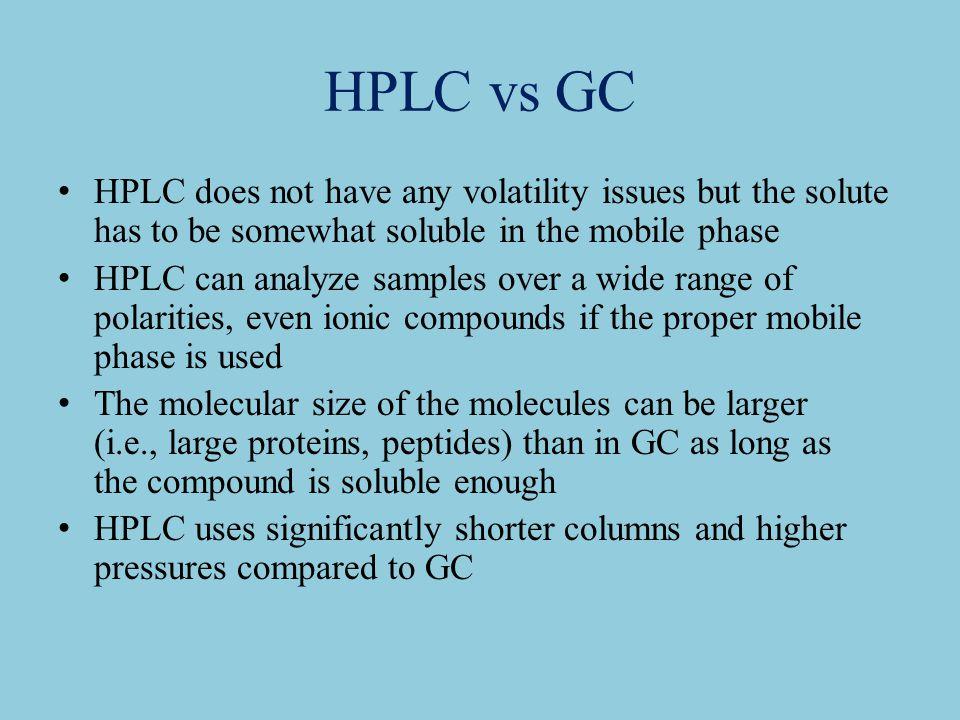 Triethylamine Mobile Phase Hplc