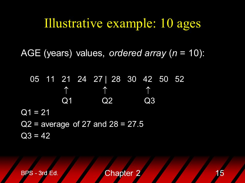 Illustrative example: 10 ages