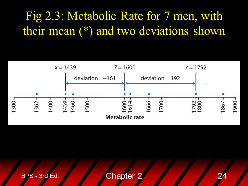 Fig 2. 3: Metabolic Rate for 7 men, with their mean (