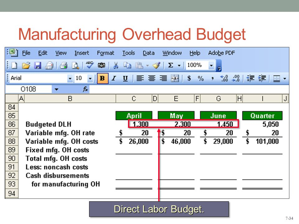 Lecture 5 Profit Planning Budgeting Ppt Download