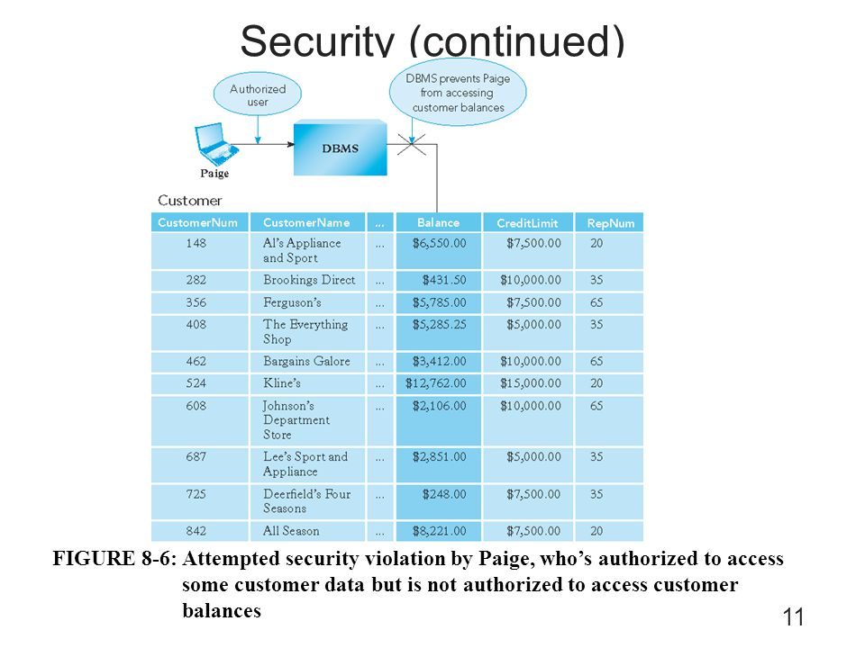 Security (continued)