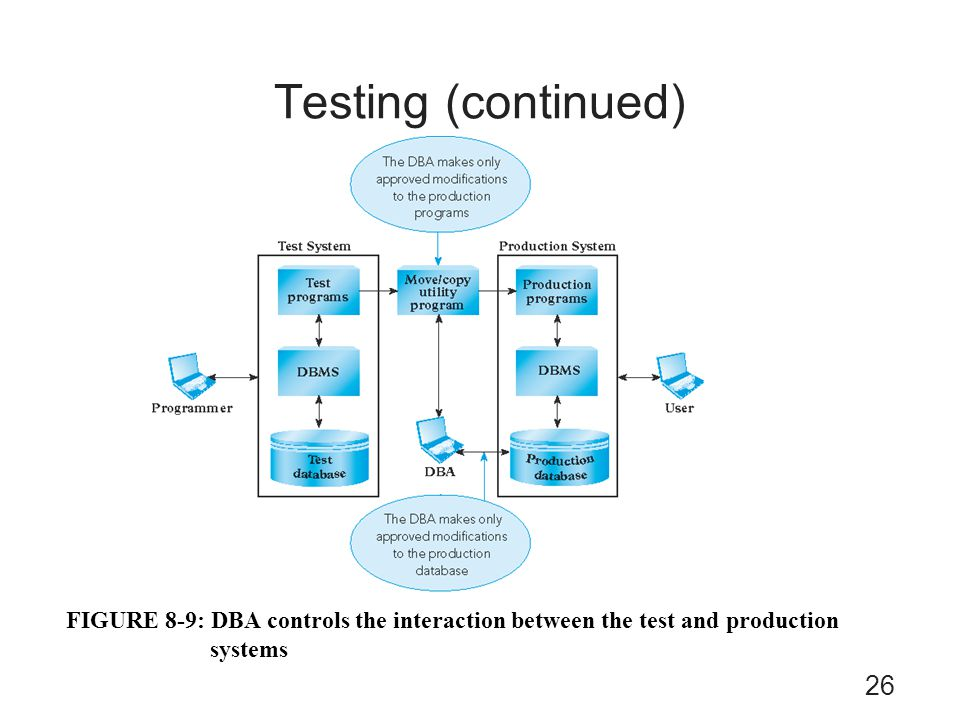 Testing (continued) FIGURE 8-9: DBA controls the interaction between the test and production systems.