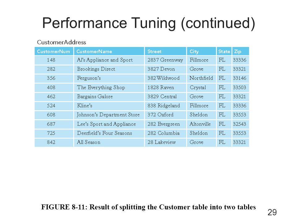 Performance Tuning (continued)