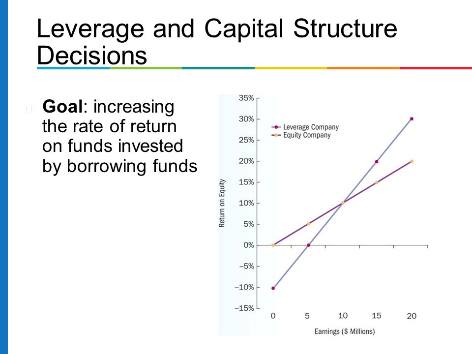 Leverage and Capital Structure Decisions