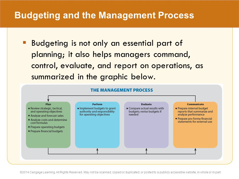 operational budgeting and profit planning Effective budgeting and operational planning is the backbone of sustainable and profitable business models this virtual classroom offering, new from cpa canada, digs deeper into the role of operational and successful financial planning.