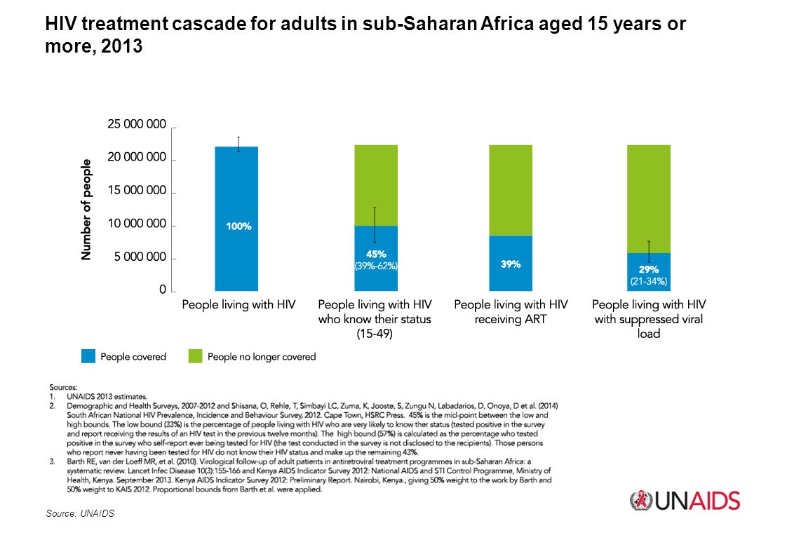 HIV treatment cascade for adults in sub-Saharan Africa aged 15 years or more, 2013