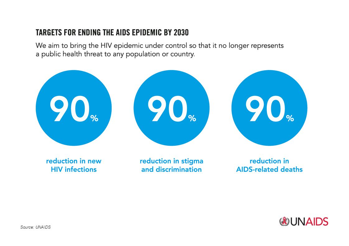 To end the AIDS epidemic as a public health threat by 2030 the UNAIDS called on the world to adopt a new target ' '