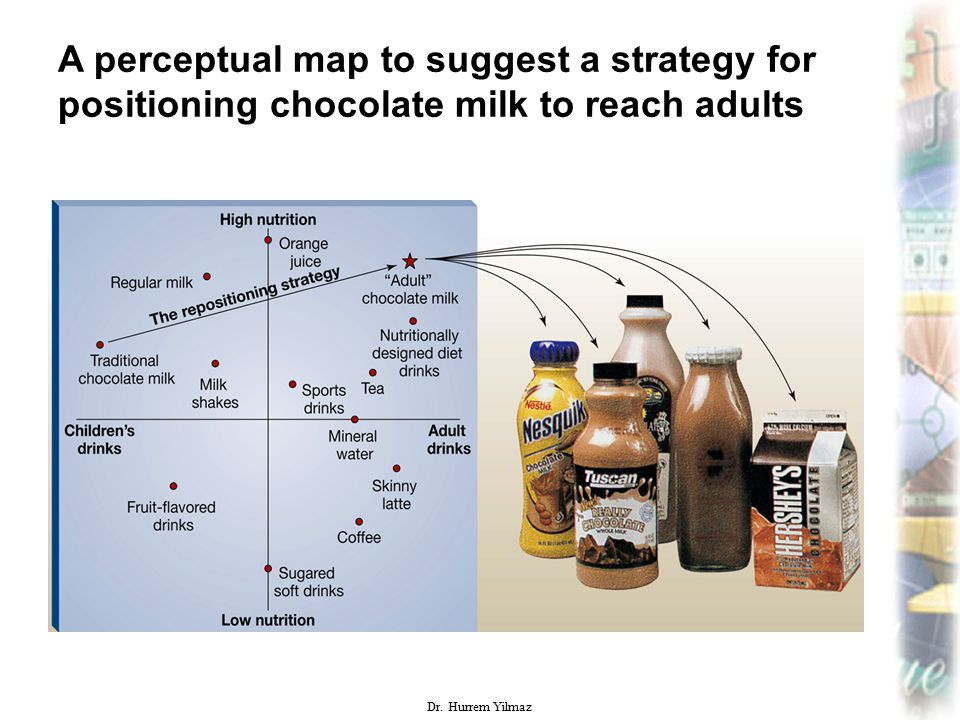 A perceptual map to suggest a strategy for positioning chocolate milk to reach adults