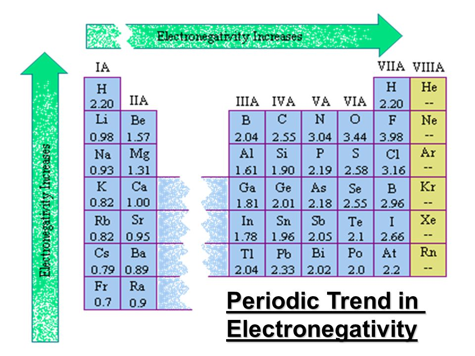 Periodic Trend in Electronegativity