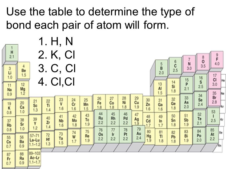 Use the table to determine the type of bond each pair of atom will form.