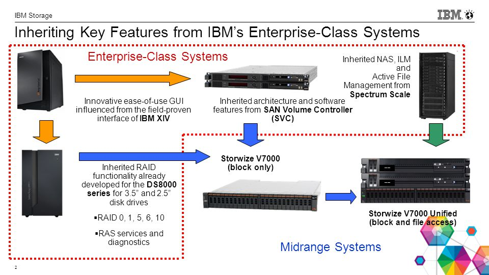 Inheriting Key Features from IBM's Enterprise-Class Systems