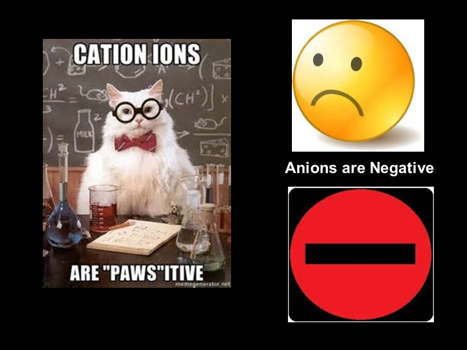 Anions are Negative