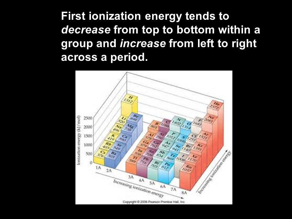 6.3 First ionization energy tends to decrease from top to bottom within a group and increase from left to right across a period.