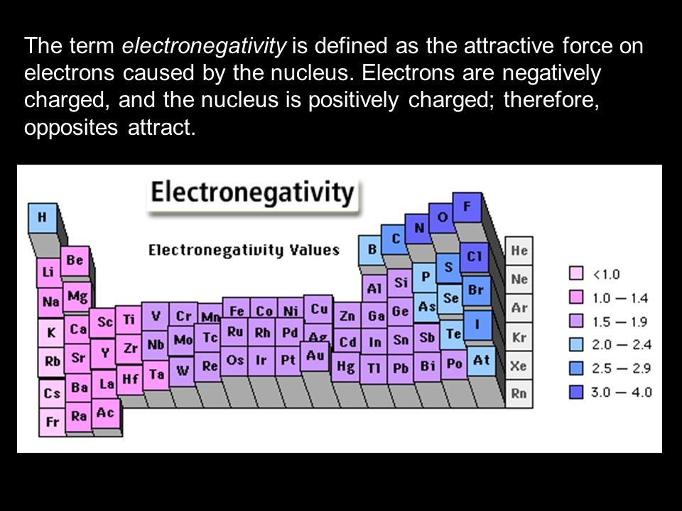 The term electronegativity is defined as the attractive force on electrons caused by the nucleus.
