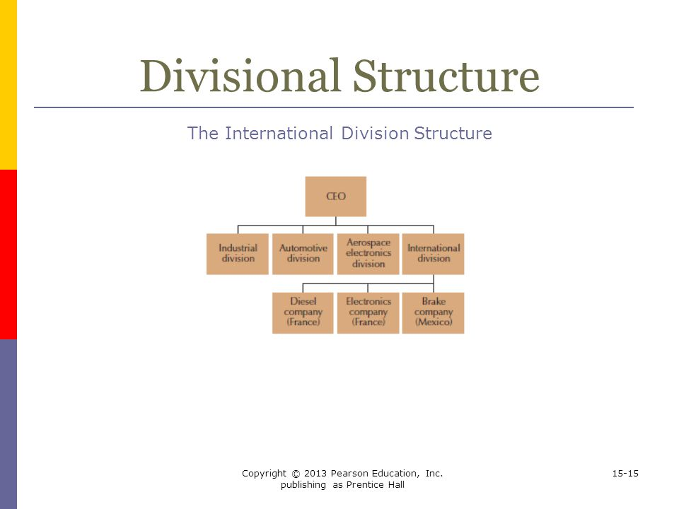 Divisional Structure The International Division Structure