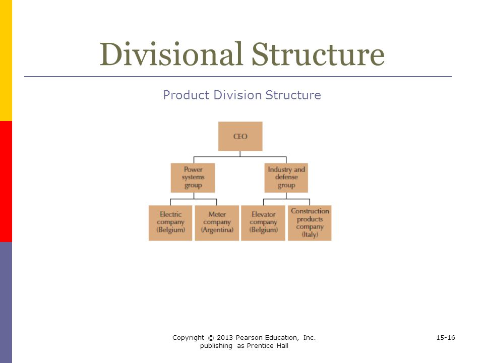 Divisional Structure Product Division Structure
