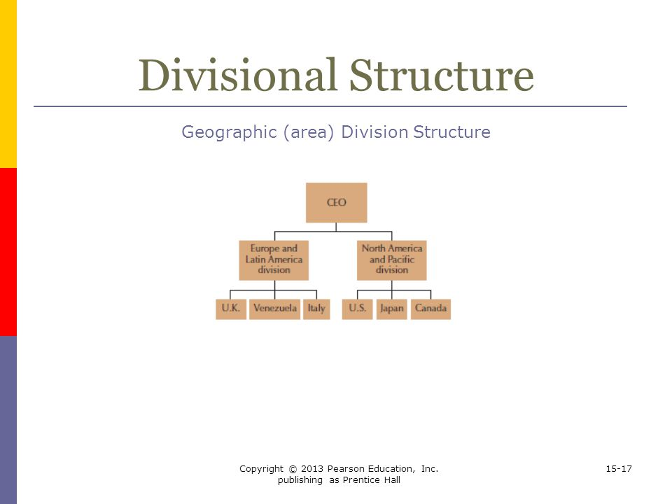 Divisional Structure Geographic (area) Division Structure
