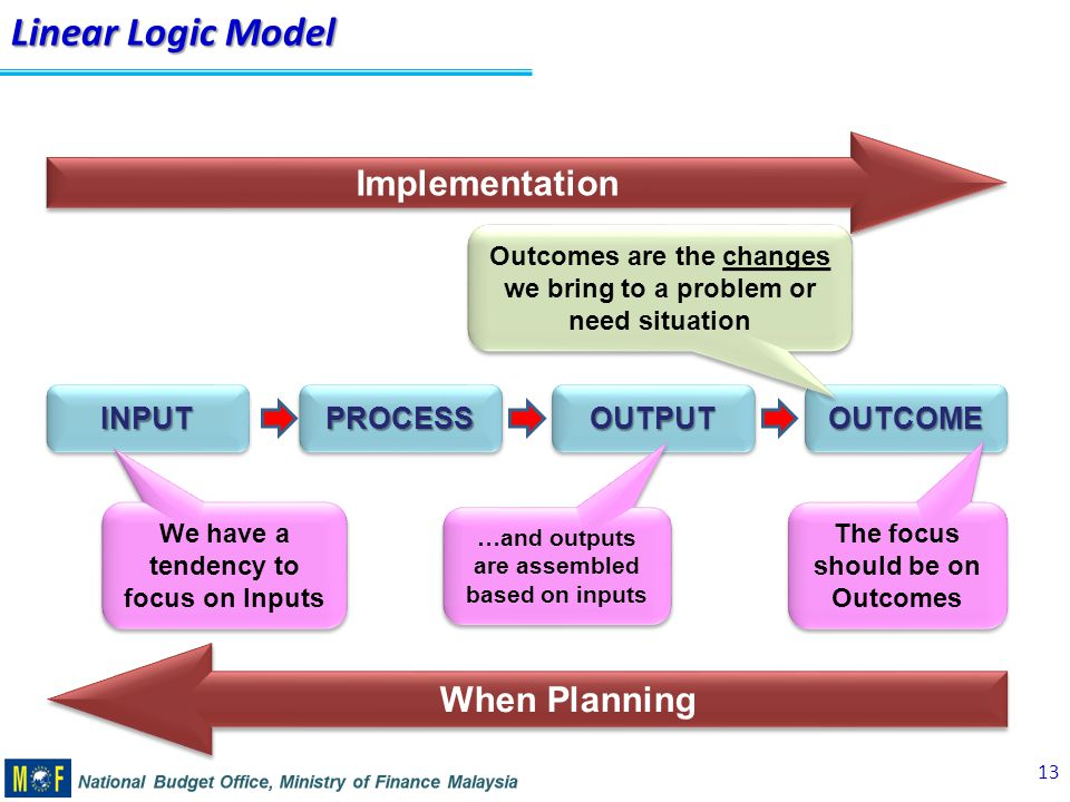 linear logic model implementation when planning input process output