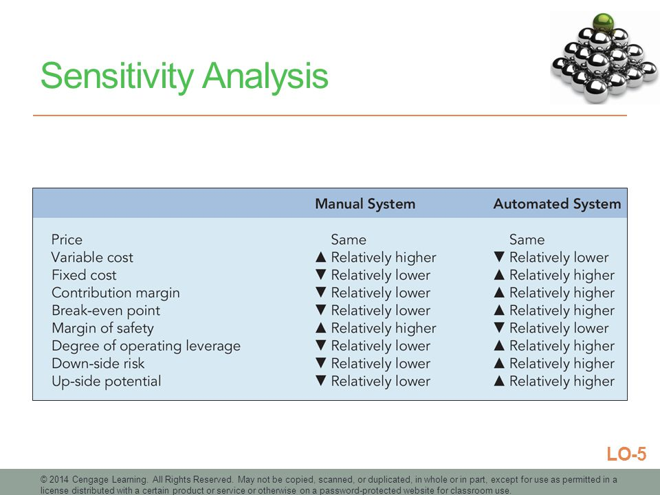 Sensitivity Analysis LO-5