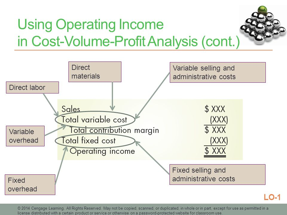 Using Operating Income in Cost-Volume-Profit Analysis (cont.)